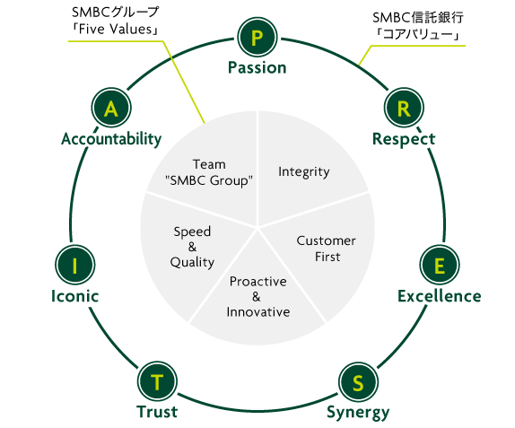 SMBCグループ「Five Values」 Team SMFG Customer First Proactive and Innovative Speed Quality SMBC信託銀行「コアバリュー」 Passion Respect Excellence Synergy Trust Iconic Accountability