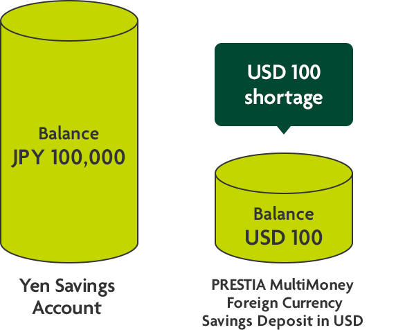 Yen Savings Account (Balance JPY100,000)/PRESTIA MultiMoney Foreign Currency Savings Deposit in USD (Balance USD100)←USD100 shortage