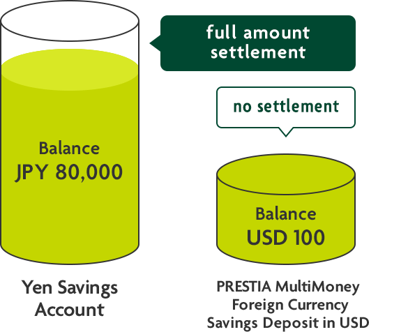 Yen Savings Account (Balance JPY80,000)full amount settlement/PRESTIA MultiMoney Foreign Currency Savings Deposit in USD (Balance USD100)←no settlement