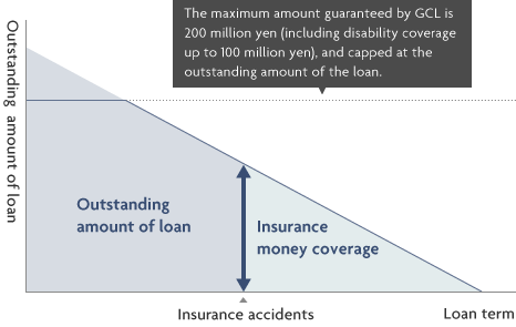 The maximum amount guaranteed by GCL is 200 million yen (including disability coverage up to 100 million yen), and capped at the outstanding amount of the loan. Outstanding amount of loan Insurance accidents Insurance money coverage Loan term