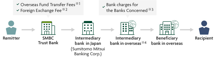 Remitter >  SMBC Trust Bank > Intermediary bank in Japan (Sumitomo Mitsui Banking Corp.) > Intermediary bank in overseas > Beneficiary bank in overseas > Recipient