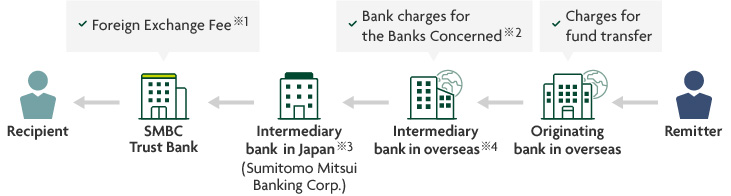 Remitter > Originating bank in overseas > Intermediary bank in overseas > Intermediary bank in Japan (Sumitomo Mitsui Banking Corp.) >  SMBC Trust Bank > Recipient