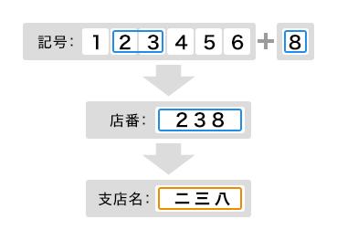 238 支店名 ゆうちょ銀行 ゆうちょ銀行支店名と振込用の口座記号と支店コード(店番)対応解説